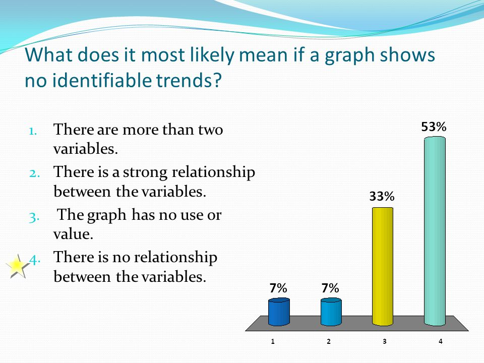 What does it most likely mean if a graph shows no identifiable trends