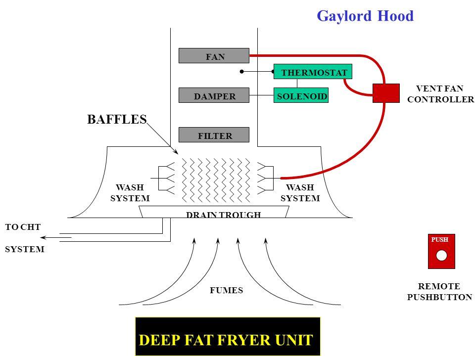 Gaylord Hood DEEP FAT FRYER UNIT BAFFLES FAN THERMOSTAT VENT FAN