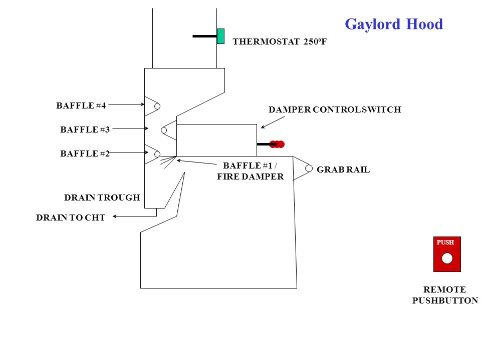 Gaylord Hood THERMOSTAT 250oF BAFFLE #4 DAMPER CONTROL SWITCH