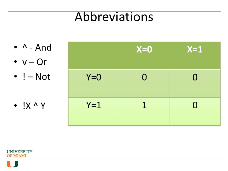 Abbreviations ^ - And v – Or ! – Not !X ^ Y X=0 X=1 Y=0 Y=1 1