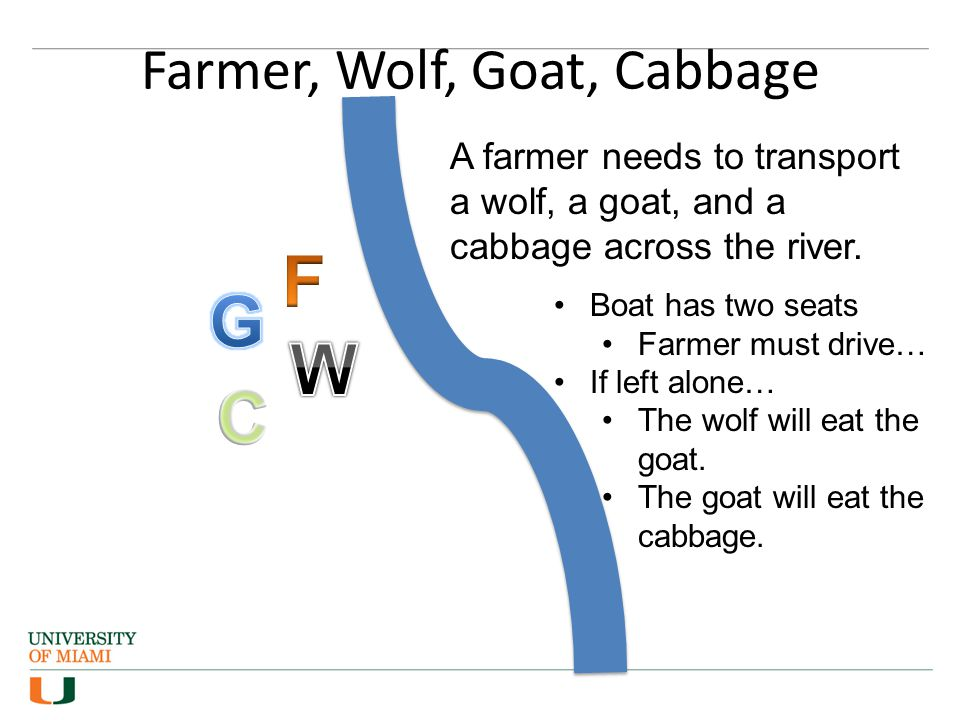Farmer, Wolf, Goat, Cabbage
