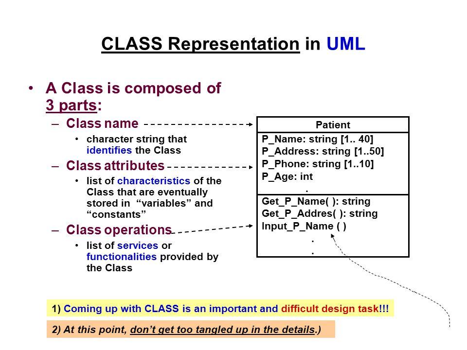 CLASS Representation in UML