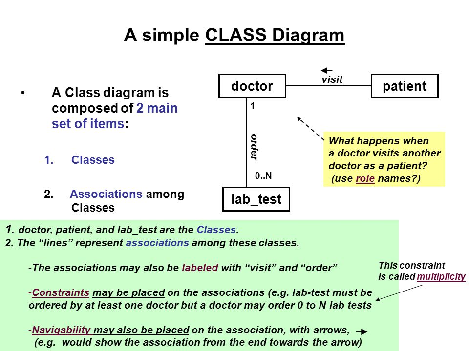 A simple CLASS Diagram doctor patient