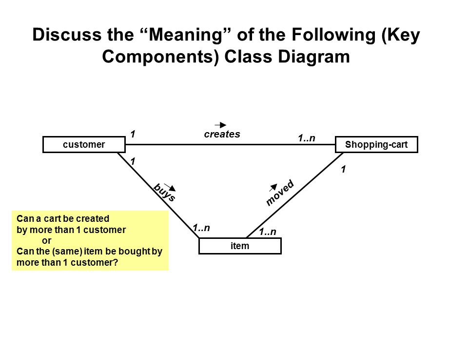 Discuss the Meaning of the Following (Key Components) Class Diagram