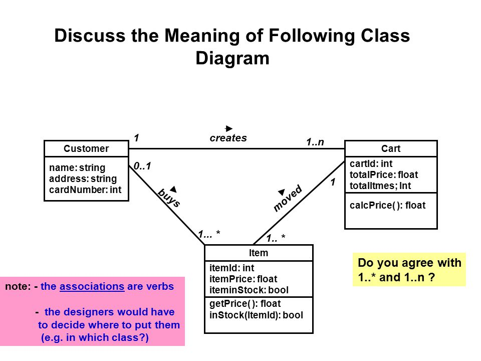 Discuss the Meaning of Following Class Diagram