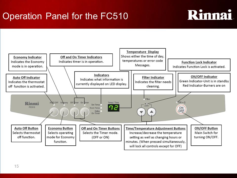 Operation Panel for the FC510