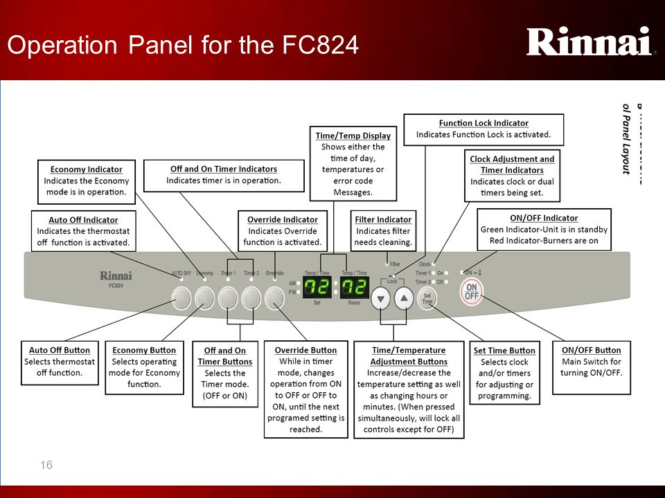 Operation Panel for the FC824