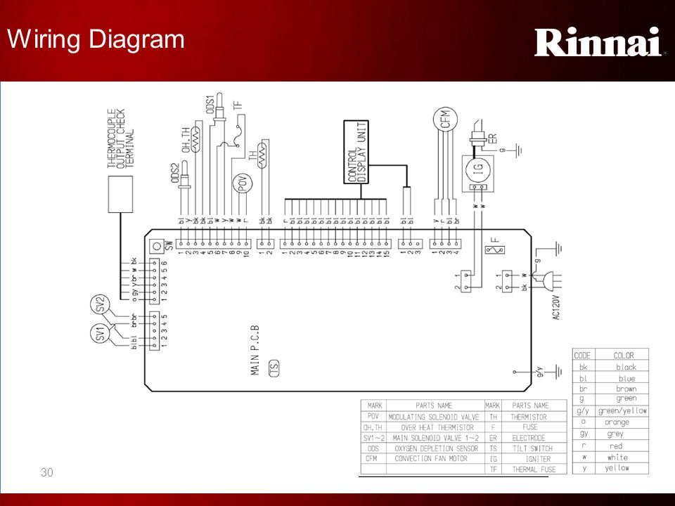 rinnai fan convector heaters level ii training