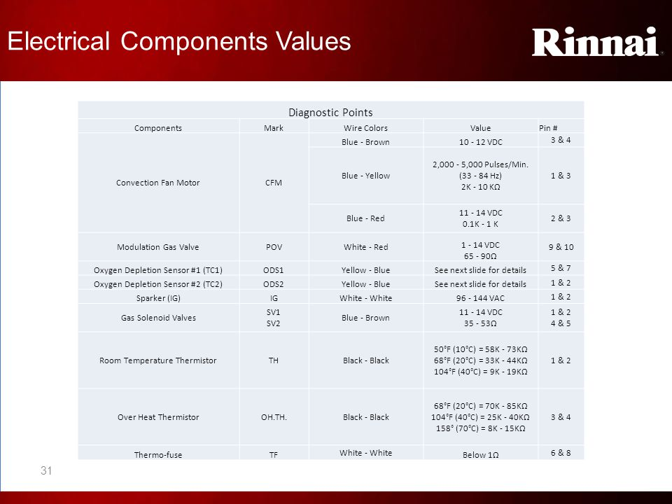 Electrical Components Values