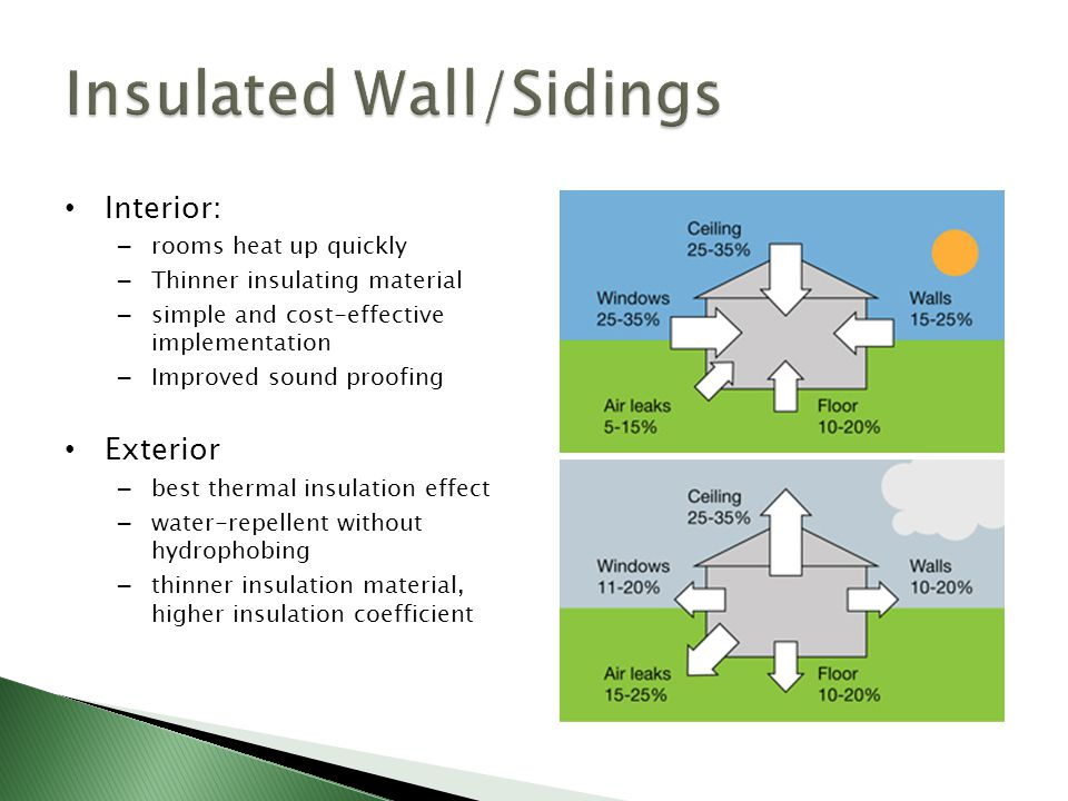 Insulated Wall/Sidings