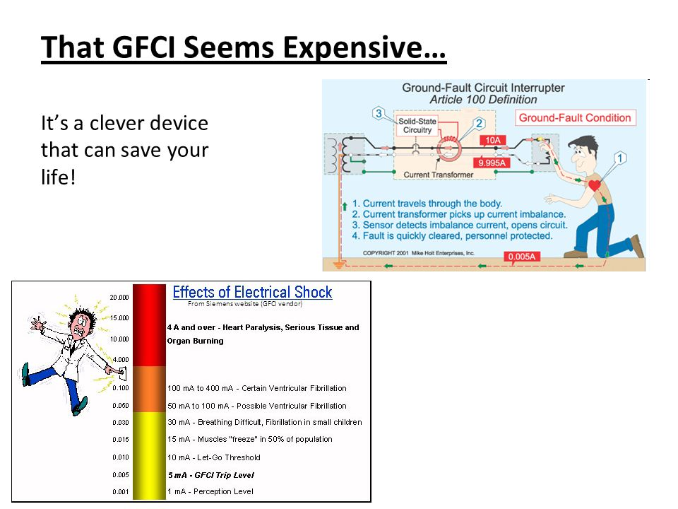 That GFCI Seems Expensive…