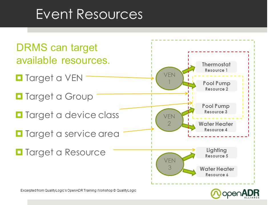Event Resources DRMS can target available resources. Target a VEN