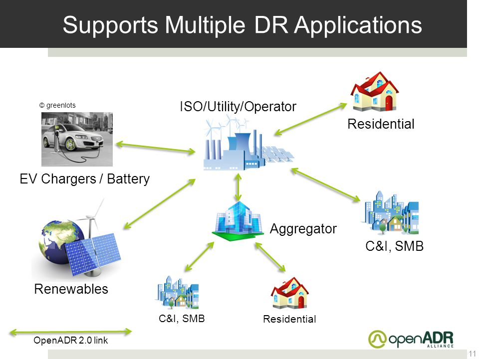 Supports Multiple DR Applications