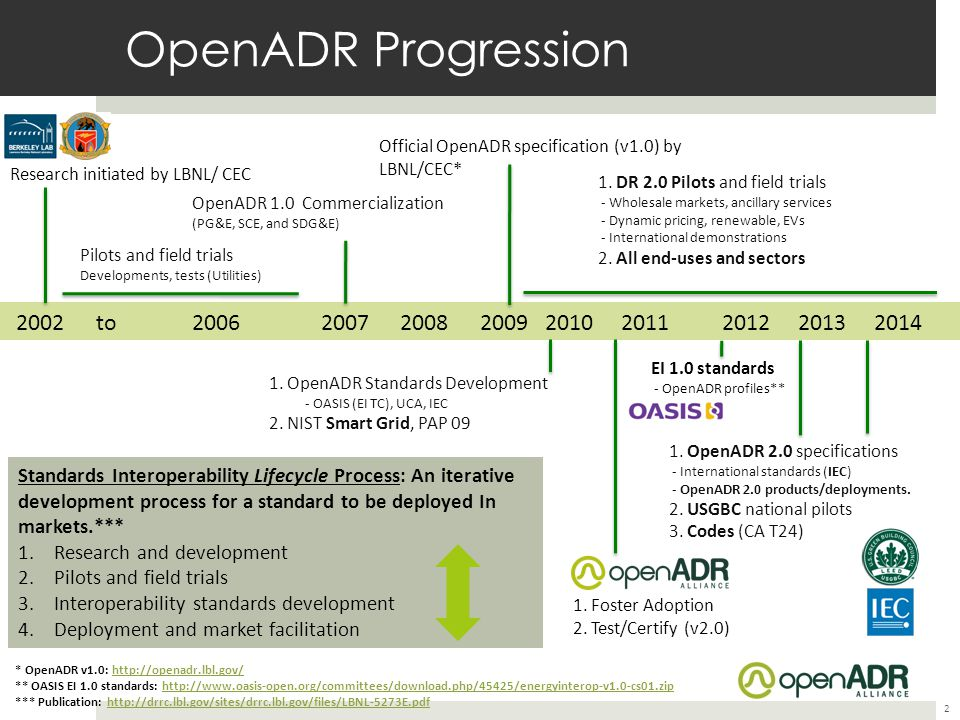 OpenADR Progression Official OpenADR specification (v1.0) by LBNL/CEC* Research initiated by LBNL/ CEC.