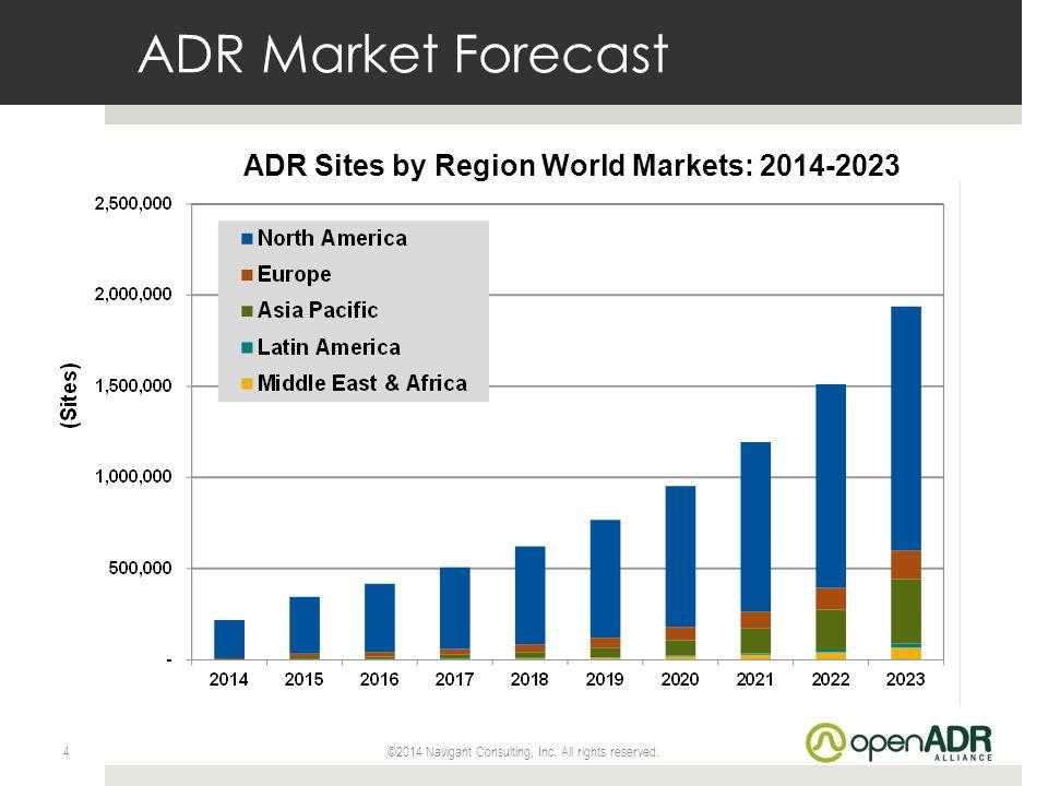 ADR Sites by Region World Markets: 2014-2023