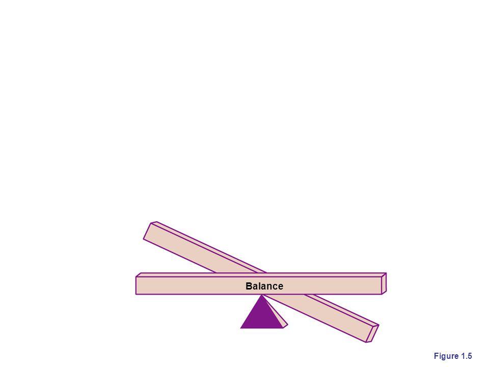Balance Figure 1.5