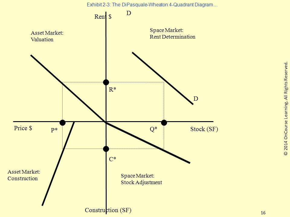 Exhibit 2-3: The DiPasquale-Wheaton 4-Quadrant Diagram…