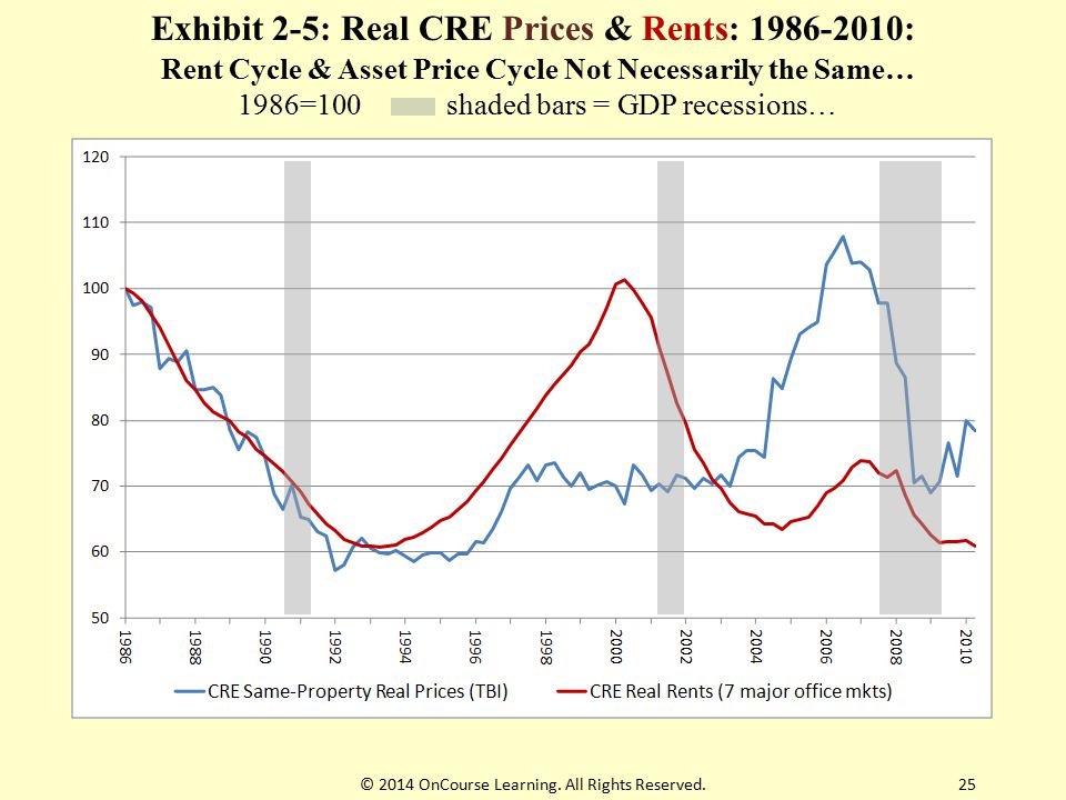 Exhibit 2-5: Real CRE Prices & Rents: 1986-2010: