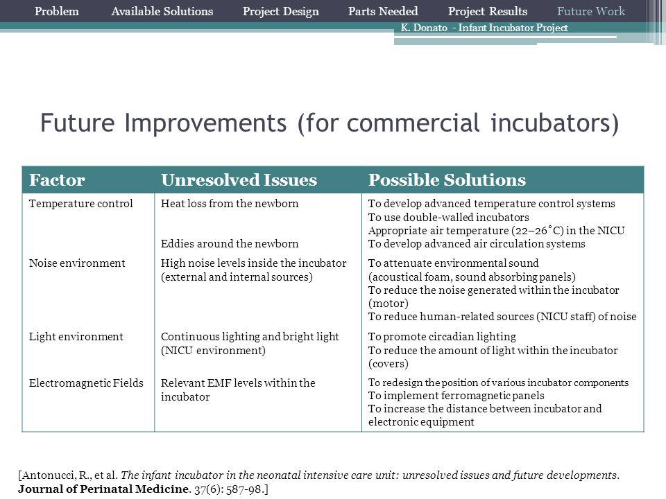 Future Improvements (for commercial incubators)
