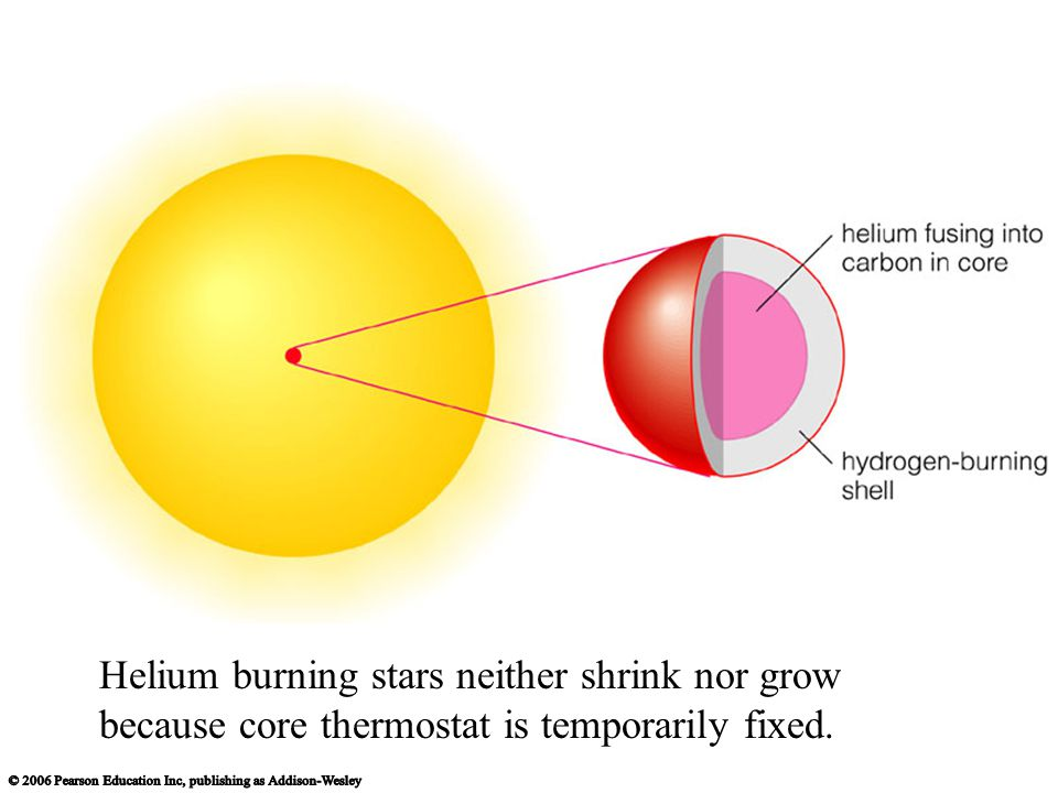 Helium burning stars neither shrink nor grow because core thermostat is temporarily fixed.