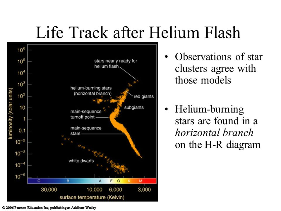 Life Track after Helium Flash