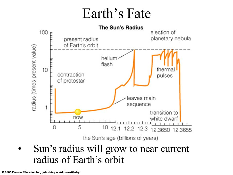 Earth's Fate Sun's radius will grow to near current radius of Earth's orbit