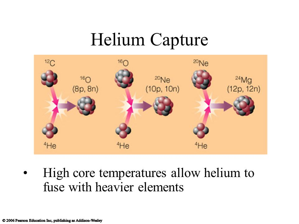 Helium Capture High core temperatures allow helium to fuse with heavier elements