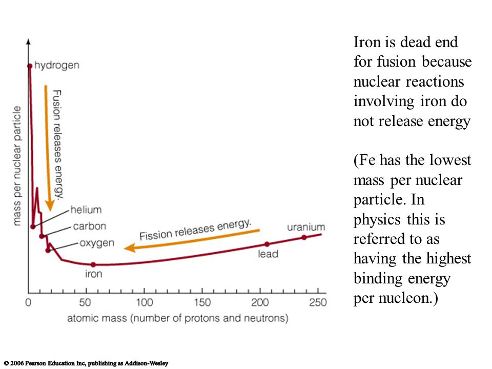 Iron is dead end for fusion because nuclear reactions involving iron do not release energy