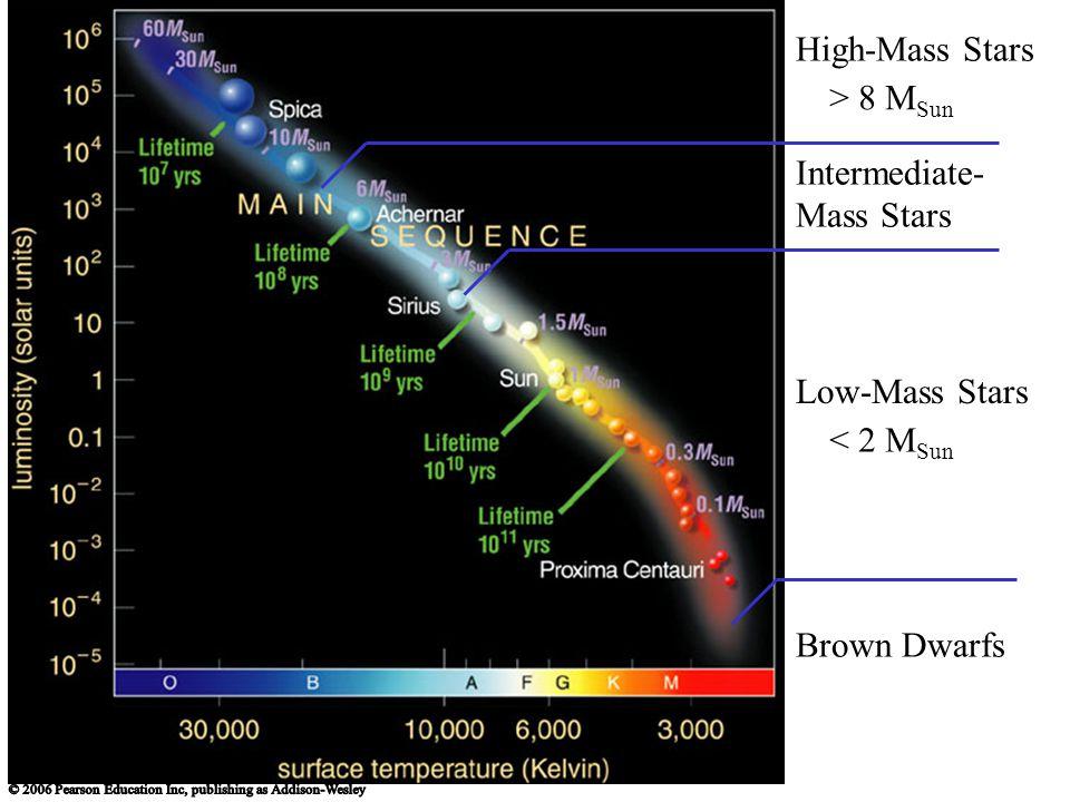 High-Mass Stars > 8 MSun Intermediate-Mass Stars Low-Mass Stars < 2 MSun Brown Dwarfs