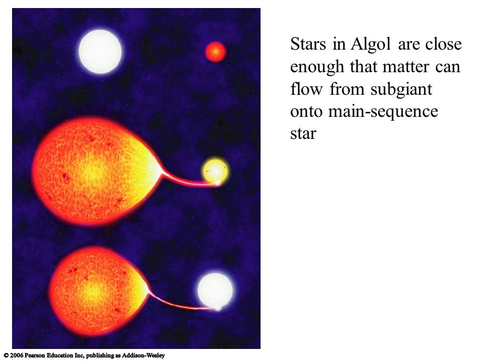 Stars in Algol are close enough that matter can flow from subgiant onto main-sequence star