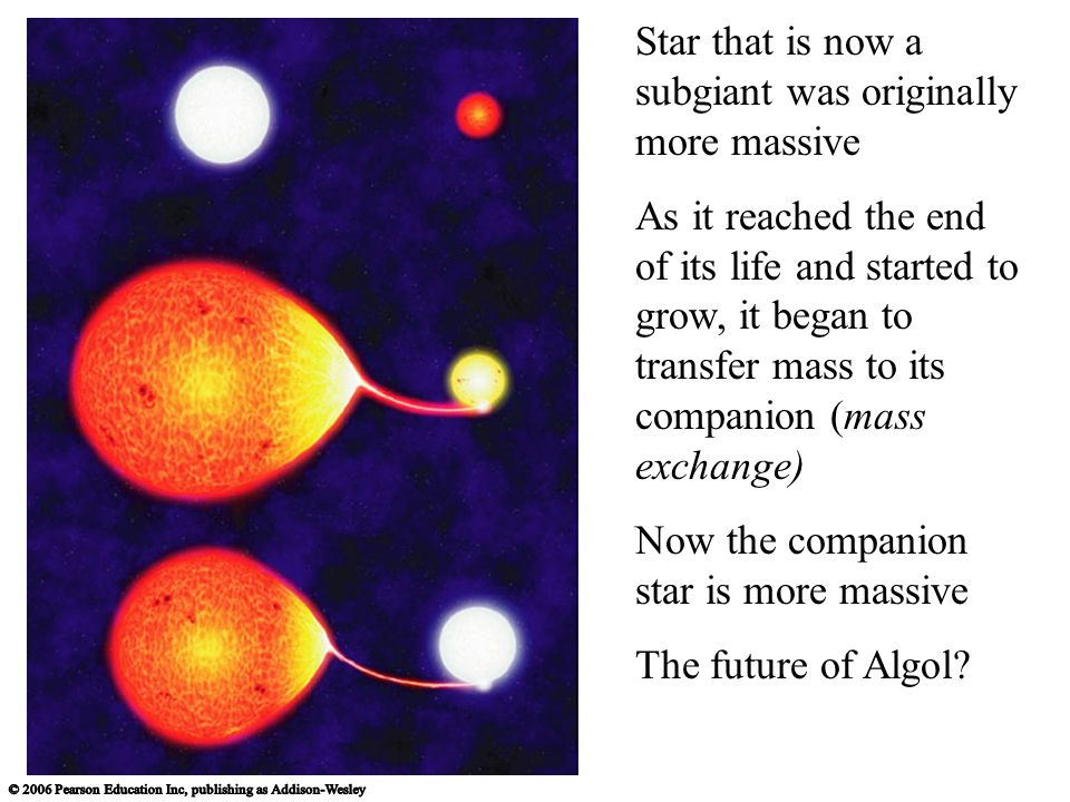 Star that is now a subgiant was originally more massive