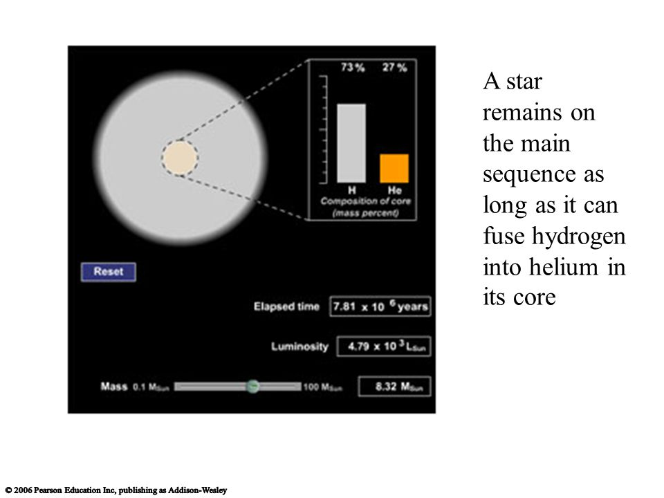 A star remains on the main sequence as long as it can fuse hydrogen into helium in its core