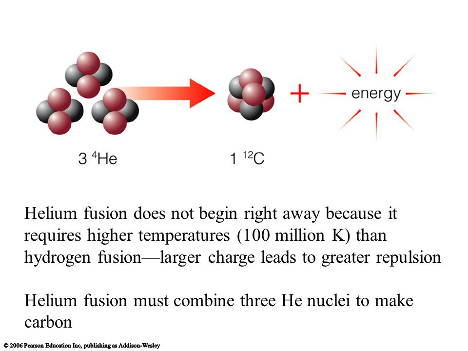 Helium fusion does not begin right away because it requires higher temperatures (100 million K) than hydrogen fusion—larger charge leads to greater repulsion