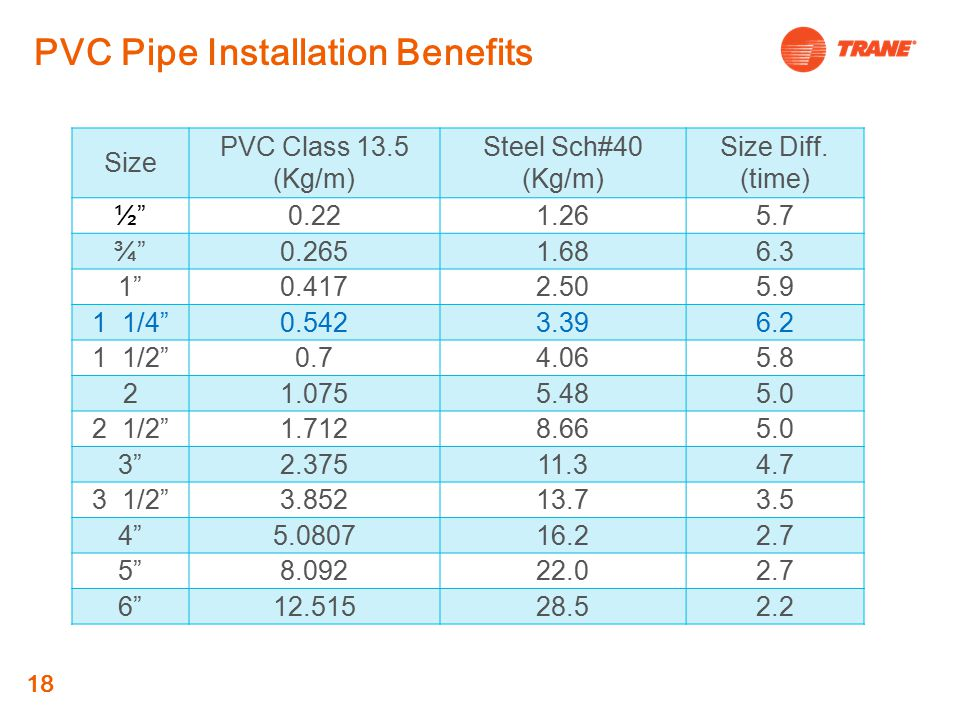 PVC Pipe Installation Benefits