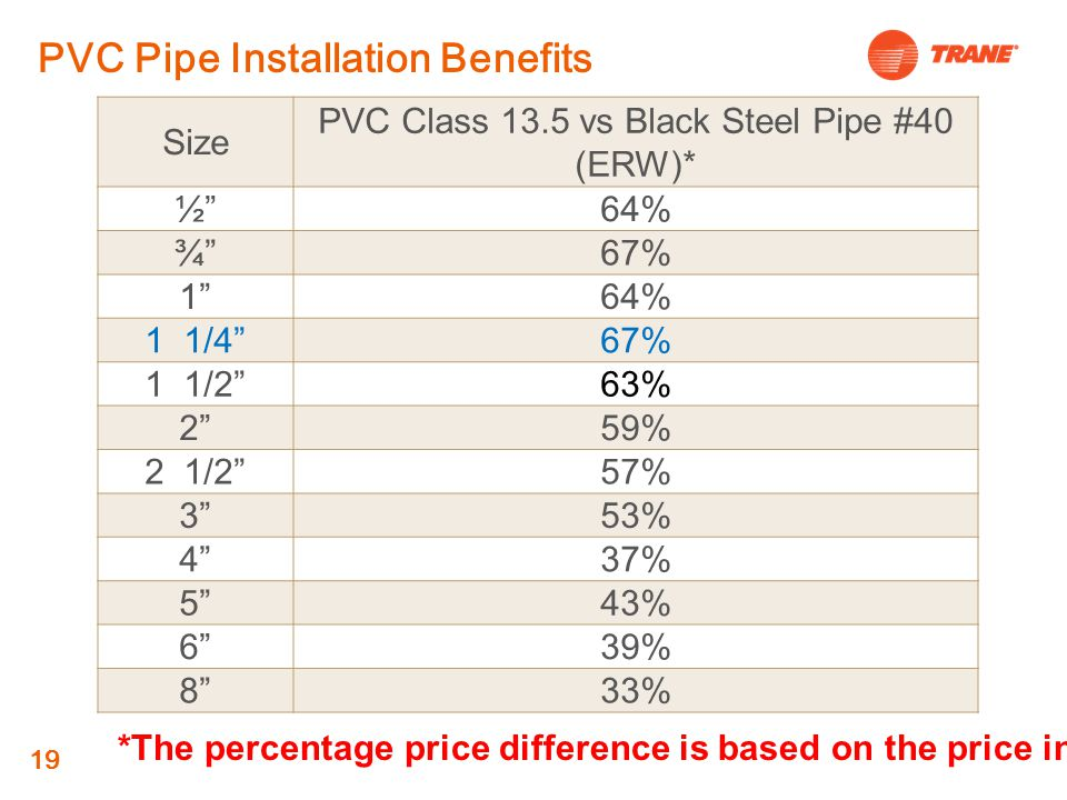 PVC Class 13.5 vs Black Steel Pipe #40 (ERW)*