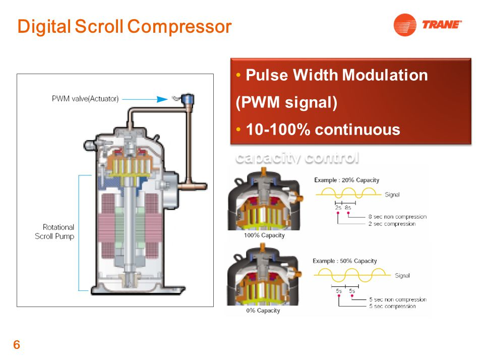 Digital Scroll Compressor