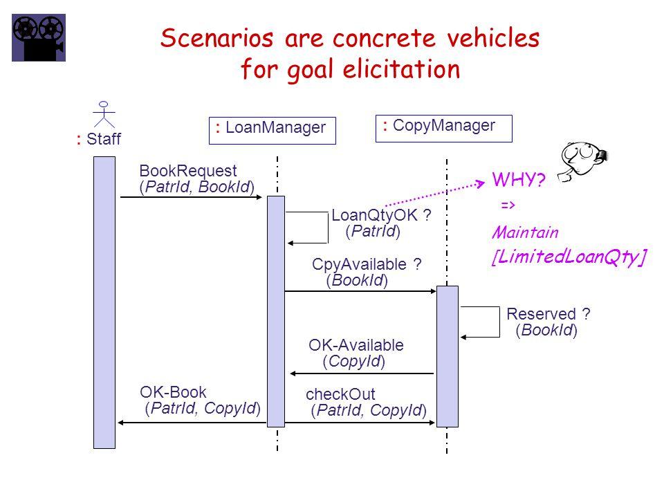 Scenarios are concrete vehicles for goal elicitation
