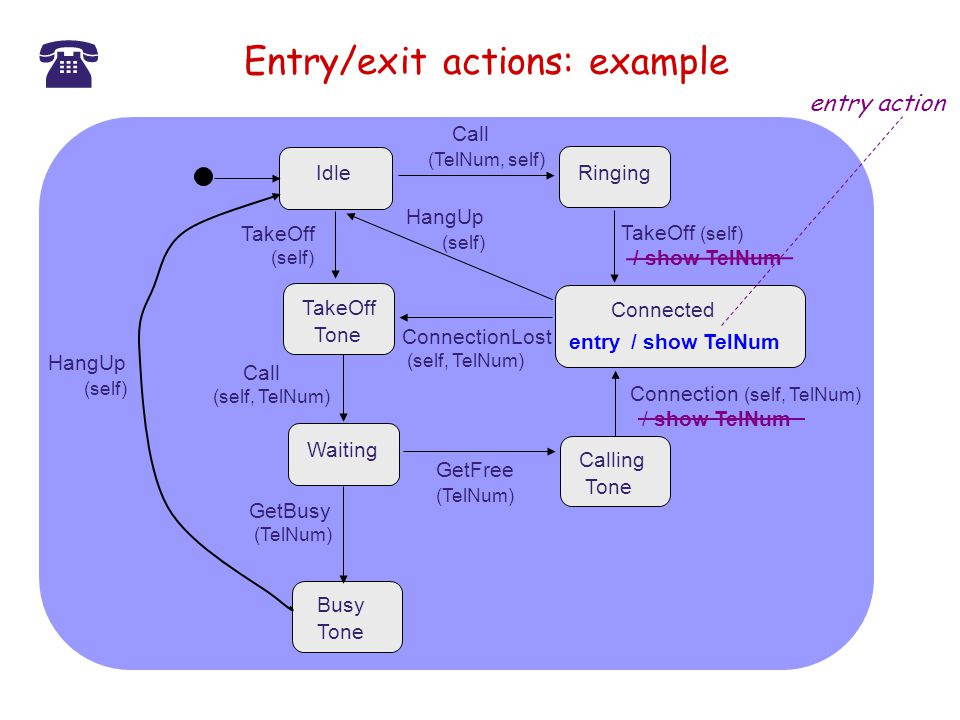 Entry/exit actions: example