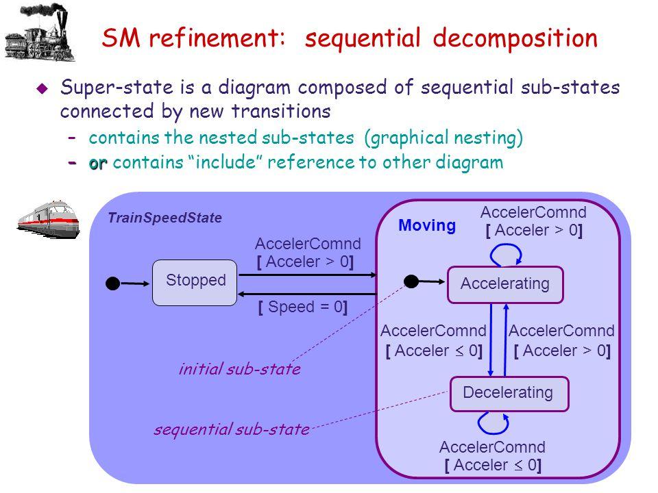 SM refinement: sequential decomposition
