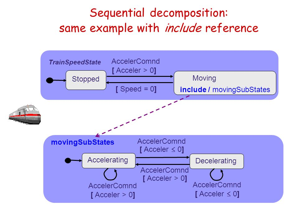 Sequential decomposition: same example with include reference