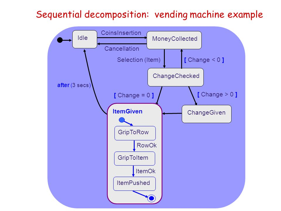 Sequential decomposition: vending machine example