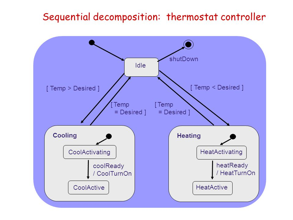 Sequential decomposition: thermostat controller