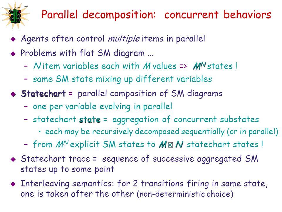 Parallel decomposition: concurrent behaviors