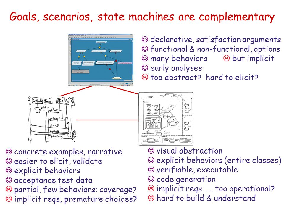 Goals, scenarios, state machines are complementary