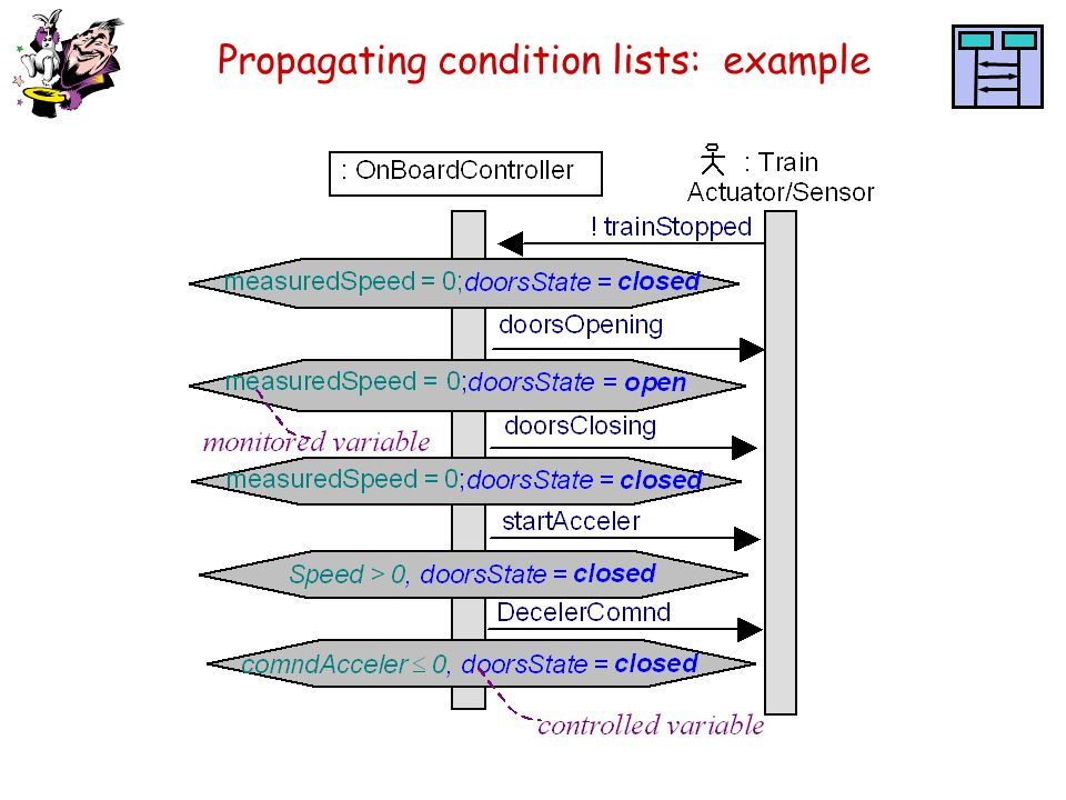 Propagating condition lists: example