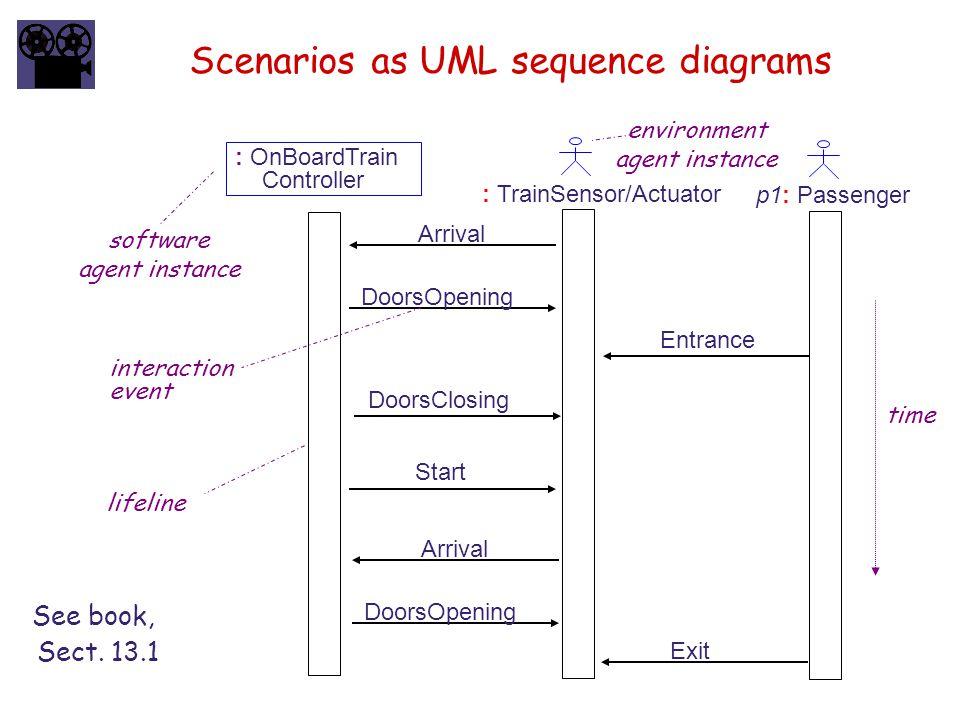 Scenarios as UML sequence diagrams