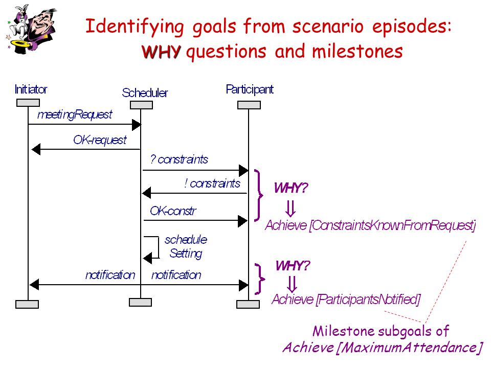 Identifying goals from scenario episodes: WHY questions and milestones