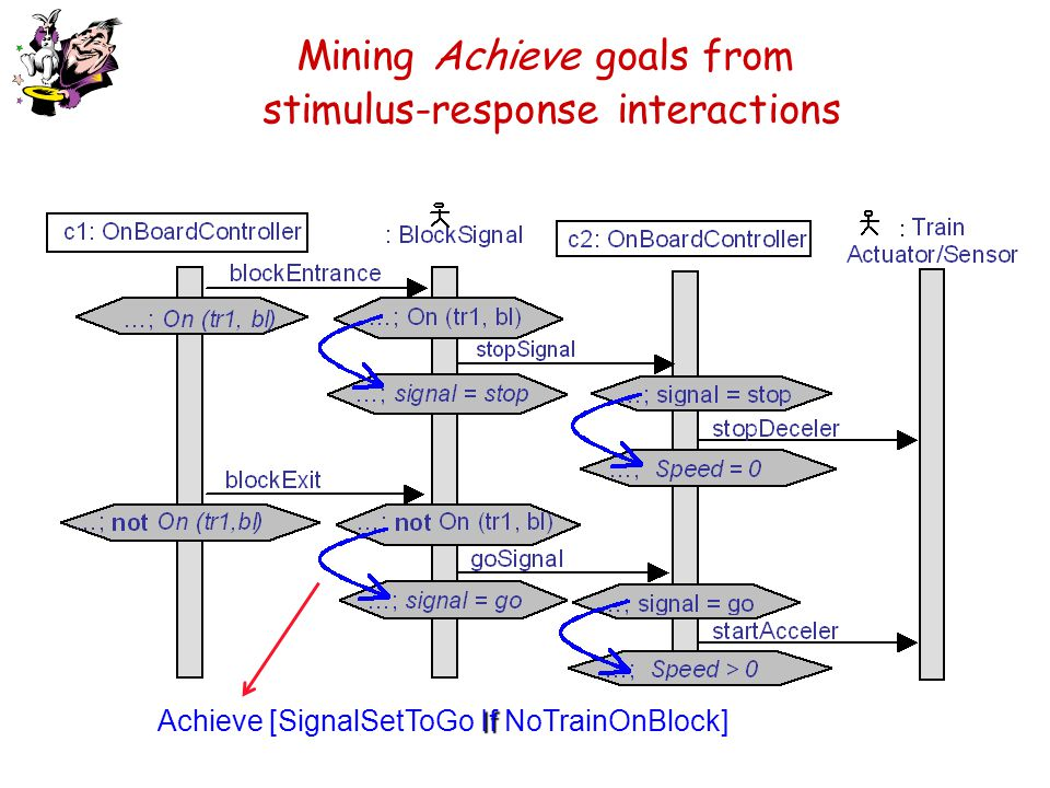 Mining Achieve goals from stimulus-response interactions