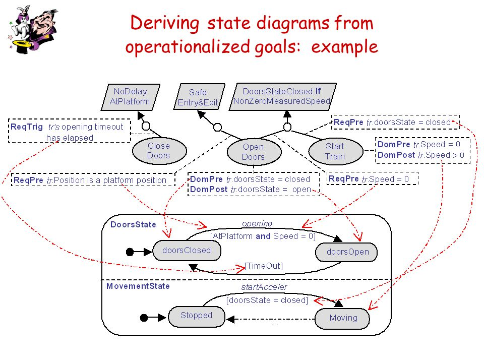 Deriving state diagrams from operationalized goals: example
