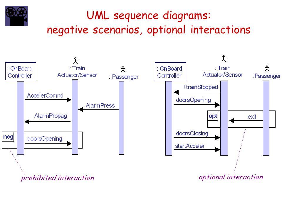 UML sequence diagrams: negative scenarios, optional interactions